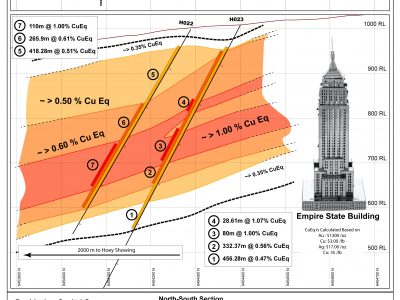 Section - Drill holes 22 and 23